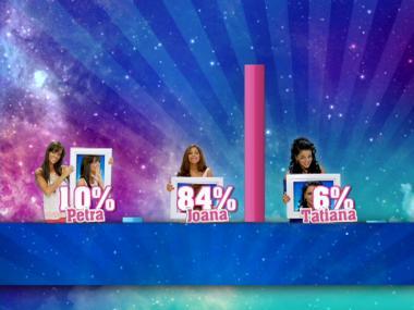Joana expulsa com 84% dos votos